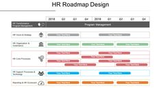 9 Types of Roadmaps + Roadmap PowerPoint Templates To Drive Your Business Growth Technology Roadmap, Technology Infrastructure, Program Management, Change Management, Product Development Stages, Timeline Ppt, Sales Strategy, Business Goals, Templates