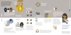 Infographic: Women's World Banking    Twenty Years of Women's Financial Inclusion