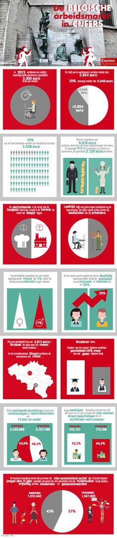 infografiek de belgische arbeidsmarkt in cijfers