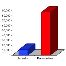 Chart showing that Palestinians are injured at least six times more often than Israelis.
