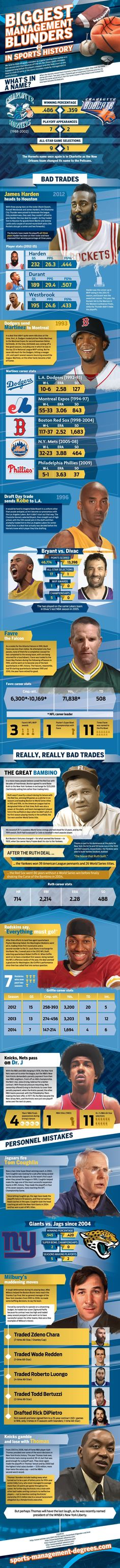 Biggest Management Blunders in Sports History #infographic #Sports