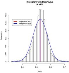 Researchers at the University of Texas MD Anderson Cancer Center have empirically evaluated the accuracy of repeated gene expression measurements using RNA-Seq. They identifed library preparation steps prior to DNA sequencing as the main source of error in this process. Studying three datasets, they show that the accuracy indeed improves with the sequencing depth. However, the rate of improvement as a function of sequence reads is generally slower than predicted by the binomial distribution…