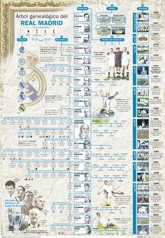 Real Madrid's Family Tree Madrid Soccer Team, Madrid Football, Best Football Team, Football Gif, Soccer Teams, Real Madrid Club, Foto Madrid, Bernabeu, Cristiano Ronaldo 7