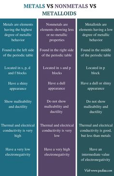 Metals vs Nonmetals vs Metalloids - Main differences Nonmetals have a very high electronegativity Chemistry Basics, Chemistry Help, Study Chemistry, Chemistry Classroom, High School Chemistry, Chemistry Lessons, Chemistry Notes, Teaching Chemistry, Biology Lessons