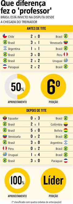 Tite reencontra o Equador um ano depois da estreia na Seleção. Sob o comando do gaúcho, Seleção tem 100% de aproveitamento nas Eliminatórias e só uma derrota em 10 jogos (31/08/2017) #SeleçãoBrasileira #Brasil #Futebol #Eliminatórias #Rússia #Equador #Tite #CopaDaRússia #Infografia #Infográfico #HojeEmDia