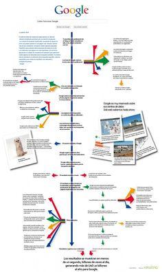 Cómo funciona Google: en minucioso detalle SEM SEO (traducido al español)