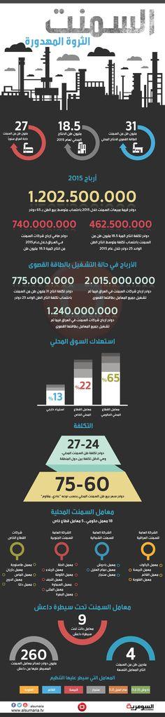انفوغراف - السمنت ثروة مهدورة وداعش يفقده ارباحاً بـ 260 مليون دولار سنوياً