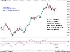 Technical Analysis, Gold Price, Stock Market, Nifty, Copper, Chart