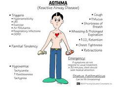 Asthma nursing-tools