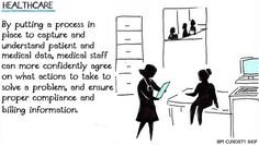 By putting a process in place to capture and understand patient and medical data, medical staff can more confidently agree on what actions to take to solve a problem, and ensure proper compliance and billing information. Curiosity Shop, Competitor Analysis, Big Data, Problem Solving, Health Care, Medical, Memes, Inspiration, Medical Doctor