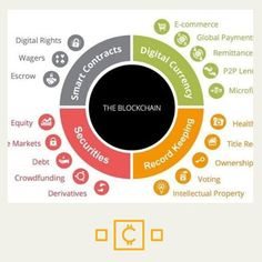 387 Best blockchain images in 2020 | Blockchain, Cryptocurrency ...