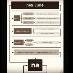 Flow charts just so rock.