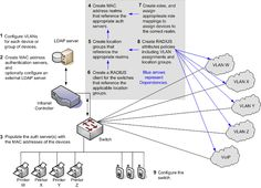 MAC Address or Media Access Control Address is the hardware address of each network adapter, which is a unique identifier of the device in a network. The MAC address is on the data link layer (layer 2) of the OSI model. In the IEEE it is the bottom layer. MAC Address has nothing to do with Apple Mac.