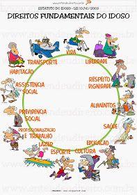 ENTENDEU DIREITO OU QUER QUE DESENHE ???: ESTATUTO DO IDOSO - DIREITOS FUNDAMENTAIS/MEDIDAS DE PROTEÇÃO