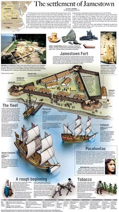 FABULOUS one page description of all the main points to know for Jamestown