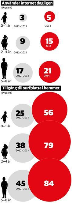 Surfplattor har slagit igenom hos småbarn - DN.SE