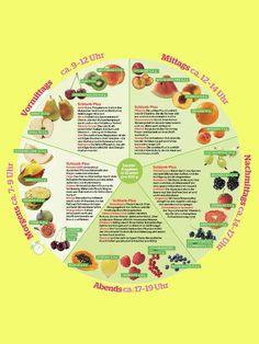 Schlank mit der Obst-UhrSicher kennen Sie noch den guten alten Obsttag. Diese moderne Variante ist besonders wirksam. Denn sie