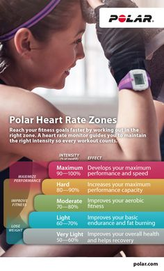 Your workout - only smarter! Exercising in the right zone will help you improve your fitness and see results sooner.  A heart rate monitor will help guide and motivate you so every workout counts.