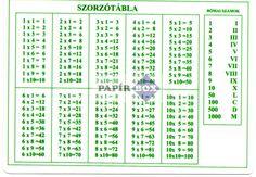"""Képtalálat a következőre: """"szorzótábla"""" Word Search, Periodic Table, Words, Periodic Table Chart, Periotic Table, Horse"""