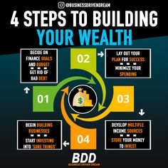 Want to start building your wealth? Start with these 4 steps! What step are you .Want to start building your wealth? Start with these 4 steps! What step are you on…? Comment below! Everybody's steps to building wealth are slightly different, Financial Quotes, Financial Literacy, Financial Tips, Wealth Management, Money Management, Business Management, Social Design, Planning Budget, Personal Finance