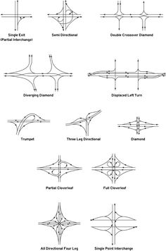 Illustration shows line drawings of 12 interchange types: Single Exit (Partial Interchange); Semi directional; Double Crossover Diamond; Diverging Diamond; Displaced Left Turn; Trumpet; Three Leg Directional; Diamond; Partial Cloverleaf; Full Cloverleaf; All Directional Four Leg; Single Point Interchange.