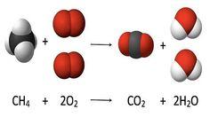 Ilustración reación química