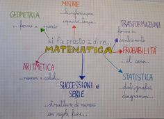 La mia Matematica in classe terza Brush Lettering, Bullet Journal, Coding, Science, Education, Math, School, Geography, Water Experiments
