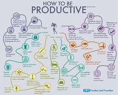 ❤❤❤…… How To Be Productive – Mindmap Of 35 Habits #infographic
