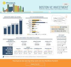 Visualizing 2015 U.S. VC activity in Boston | PitchBook News