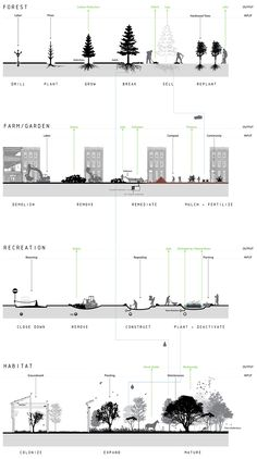 Urban Regeneration: Foresting Vacancy in Philadelphia // Process of Making: Through a series of interwoven operations, inputs of energy, material, and planting, vacant lots and underused streets yield in a host of beneficial products and services, ultimately resulting in a remediated, replanted, and expanded interactive and productive urban forest for the city.