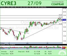 CYRELA REALT - CYRE3 - 27/09/2012 #CYRE3 #analises #bovespa