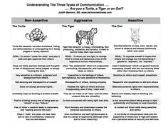 Improve your interpersonal relationships. Understand the three types of communication. Where do you fit?
