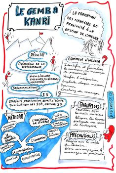 Le gemba kanri en synthèse graphique Lean Office, Amélioration Continue, Bullet Journal Travel, Lean Six Sigma, Organization And Management, Sketch Notes, Kaizen, Motivation, Leadership