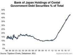 Bank Of Japan Is In Trouble The unwind potential of the central banks' assets that is about to hit the market is remarkable in its scope; the fact that it's all happening at once only adds to the drama. There could be currency implications if the ECB decided to increase its bond buying while the…