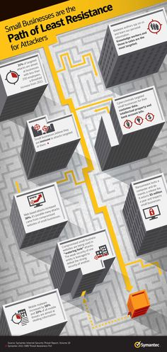 Small Businesses are the Path of Least Resistance for Attackers #Symantec #ISTR