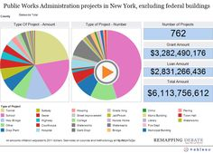 This shows the Public Work Administrations total cost for the development of the new houses, bridges, tunnels, and schools,etc...