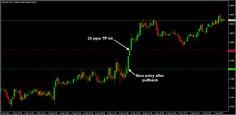 Nice long on NZDUSD M15 chart for good 20 pips profit ;)
