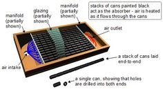 Soda Can Solar Panels | Can solar air heater showing how it works.