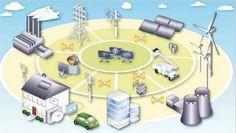 """Perchè serve una rete elettrica intelligente? Per ora le centrali elettriche sopperiscono alla discontinuità delle rinnovabili ma è chiaro che l'aumento della produzione di energia verde richiede un'evoluzione radicale del sistema. E siccome è impensabile ricostruire la rete esistente da zero la smart grid può far diventare """"intelligente"""" la rete. Serve un sistema operativo che faccia comunicare rete elettrica, sistemi di produzione e accumulo di energia prodotta localmente, qualcosa cioè…"""