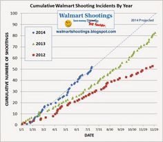 Walmart Shootings blog: Shootings At Walmart Stores Are On The Rise For The Third Year In A Row.  See the data here.