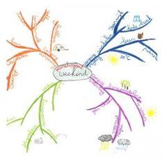 Zeven regels voor het maken van een goede mindmap. - VanJufMarjan Tony Buzan, Sketch Notes, Aleta, Doodle Sketch, Study Notes, Brainstorm, Homeschool, Doodles, Mindfulness