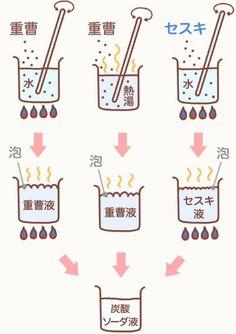重曹水、セスキ水の化学変化の図解