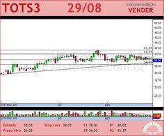 TOTVS - TOTS3 - 29/08/2012 #TOTS3 #analises #bovespa