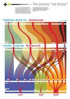 The poverty 'read threat' by Mario Porpora, Density Design. Source: http://www.flickr.com/photos/densitydesign/2987255835/  Reproduced with kind permission of Density Design.