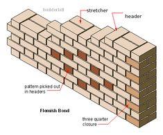 flemish bond in brickwork Brick Masonry, Masonry Wall, Brick Design, Concrete Design, Brick Bonds, Hotel Design Architecture, Brick Laying, Concrete Stepping Stones, Brick Art