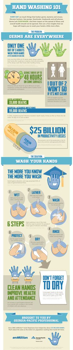 Hand Washing [Infographic] | ecogreenlove