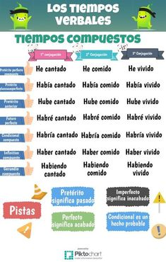 One of the easiest ways to learn Spanish is to find someone else who speaks Spanish. This person can be someone who is a native Spanish speaker or it can be Spanish Tenses, Spanish Worksheets, Spanish Songs, Spanish Grammar, Spanish Vocabulary, Spanish Language Learning, Spanish Teacher, Spanish Lessons, Teaching Spanish