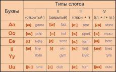 Типы слогов в английском языке / Неформальный Английский