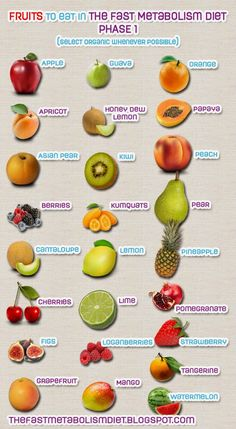 The Fast Metabolism Diet: The Fast Metabolism Diet Phase 1 - Approved Fruits