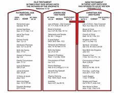 Chart of Bible history
